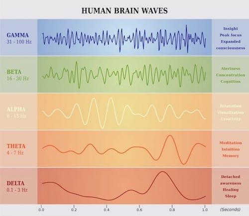 brain wave chart - hypnosis -penzance -cornwall